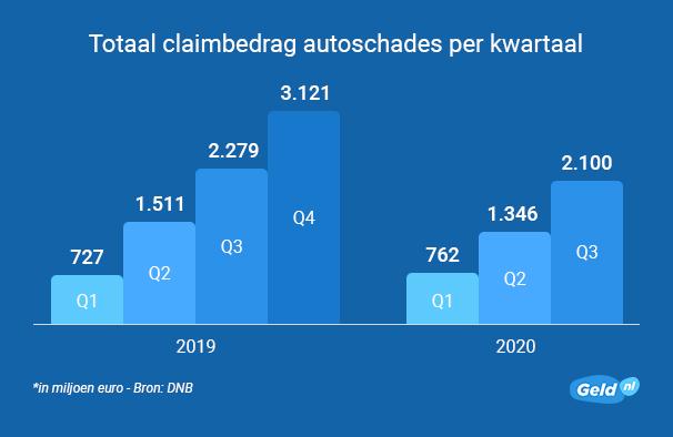 Totaal claimbedrag autoschades per kwartaal