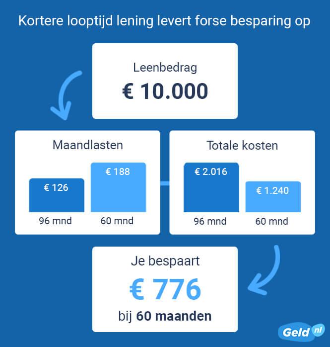 Besparing op lening bij kortere looptijd