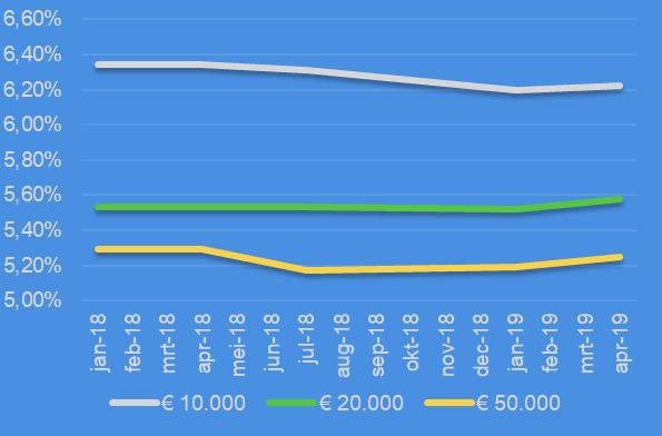 Kredietrente ontwikkeling 2018 - April 2019
