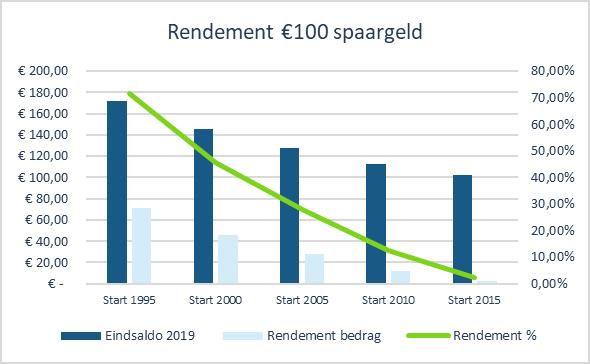25 jaar sparen - rendement