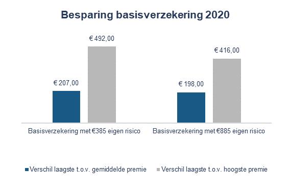 Besparing basisverzekering 2020