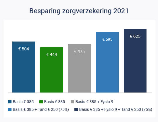 Besparing zorgverzekering 2021