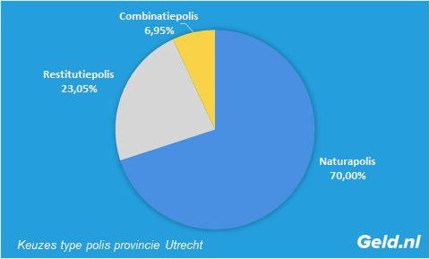 Keuzes type basisverzekering Utrecht