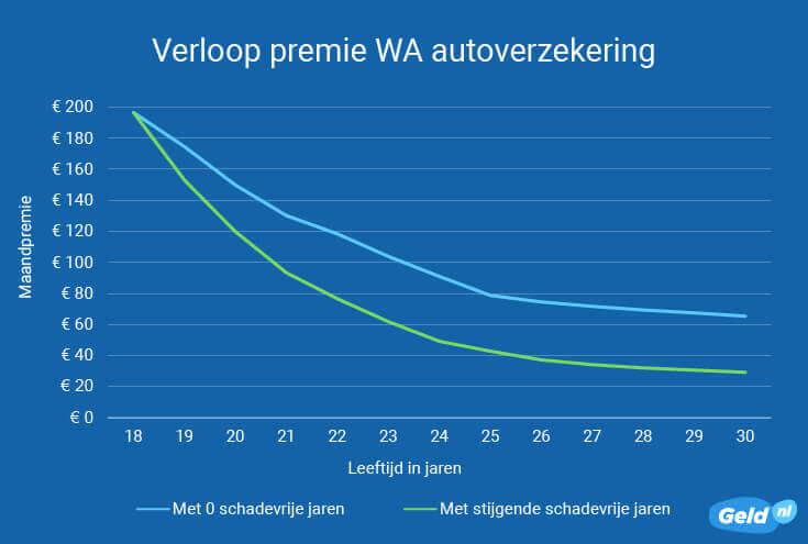 Verloop premie WA autoverzekering