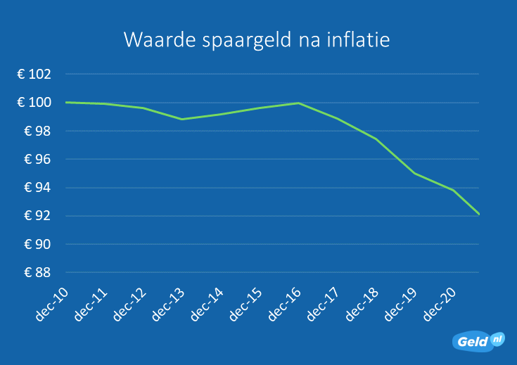 Waarde spaargeld na inflatie